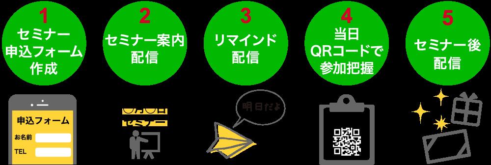 1.セミナー申込フォーム作成 2.セミナー案内配信 3.リマインド配信 4.当日QRコードで参加把握 5.セミナー後配信